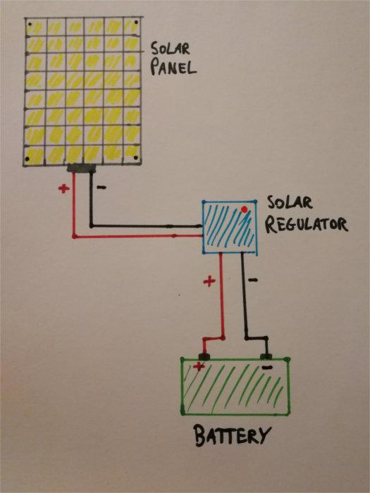 Basic Solar Panel Wiring Diagram Free Image Wiring Diagram Engine